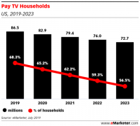 TV ad spending has peaked, will be less than 25% of total pie by 2022 — forecast