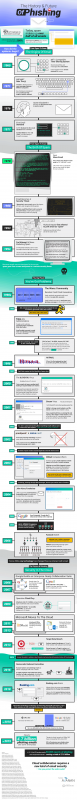 The History of Phishing and Email Security [Infographic]