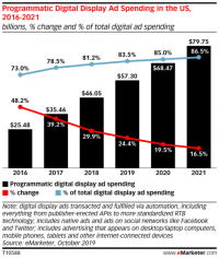 Social now dominates $57.3 billion U.S. programmatic display market
