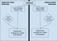 Google's Mobile-First Indexing: What You Need to Know in 2019
