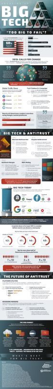 Big Tech: Too Big To Help Business? [Infographic]