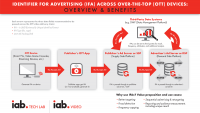 IAB Tech Lab Working Group Releases Guidelines For CTV/OTT Devices, App Identification