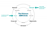 Using contact-level intent monitoring to close 3 critical performance gaps in ABM
