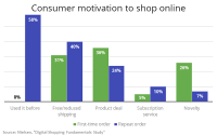 What Motivates Consumers To Shop Online: Familiarity, Free Shipping, Deals