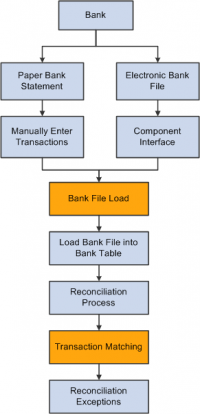 What's Bank Reconciliation and How Does It Work?