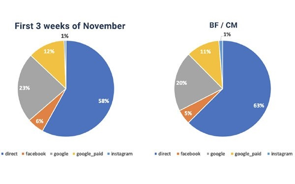 Why Email, Website Visits Drove 58% Of Traffic To Online Retailers The First 3 Weeks Of November | DeviceDaily.com