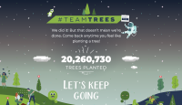 YouTubers have raised $20 million to plant 20 million trees