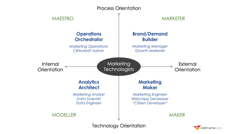 The evolution of the marketing technologist: How martech roles have changed during the last 5 years   DeviceDaily.com