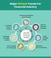 How FinTech Application Development Transforms the Finance Industry