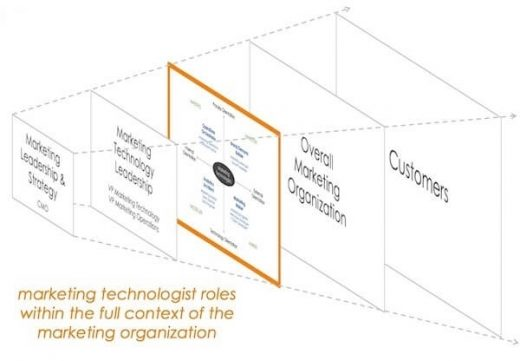 The evolution of the marketing technologist: How martech roles have changed during the last 5 years