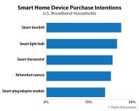 IoT and Home Automation – Is it the Future?