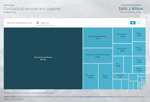 $869.2B in Federal Contracts in 2019 — How to Land One for Your Startup