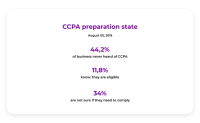 CCPA Regulation, SMB, and Ad Tech: How will they Co-Exist?
