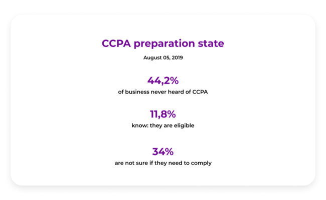 CCPA Regulation, SMB, and Ad Tech: How will they Co-Exist? | DeviceDaily.com