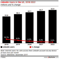 LinkedIn user rate to grow faster than expected through 2023