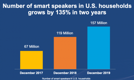 Roughly 1 in 4 U.S. adults now owns a smart speaker, according to new report