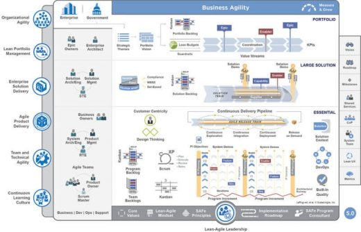 Scaled Agile releases SAFe 5.0 to address technical, agility gaps within enterprise infrastructures