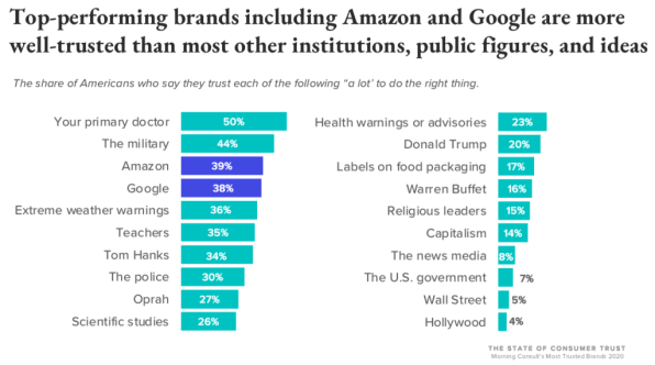 Sorry, Tom Hanks and Oprah: Americans think Amazon and Google are much more trustworthy | DeviceDaily.com