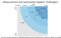 Top Measurement, Optimization Firms, According To Forrester