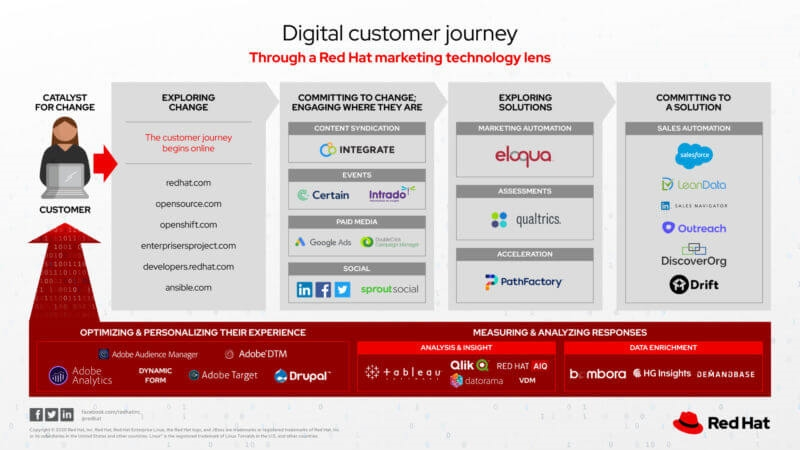 Check out Red Hat's customer journey marketing stack | DeviceDaily.com