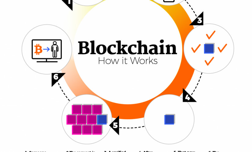 How Blockchain is Revolutionizing the Supply Chain Industry | DeviceDaily.com