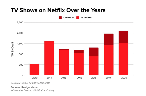Why it feels like there's nothing to watch on Netflix, in 6 charts   DeviceDaily.com