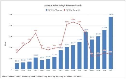 Amazon's booming ad business grew by 40% in 2019