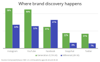 Instagram, YouTube Lead Gen Z Brand Discovery