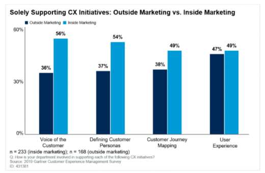 Marketers are taking greater ownership over CX initiatives: Survey