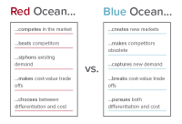 Red vs. Blue Ocean Strategies