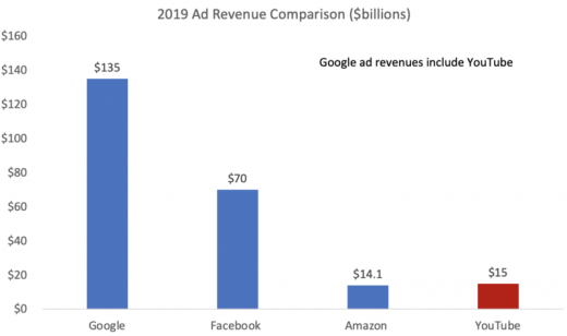 YouTube kicked in $15 billion as Google ad revenues topped $134 billion in 2019