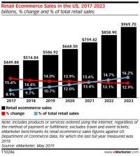 Amazon could win big in the post-coronavirus retail economy