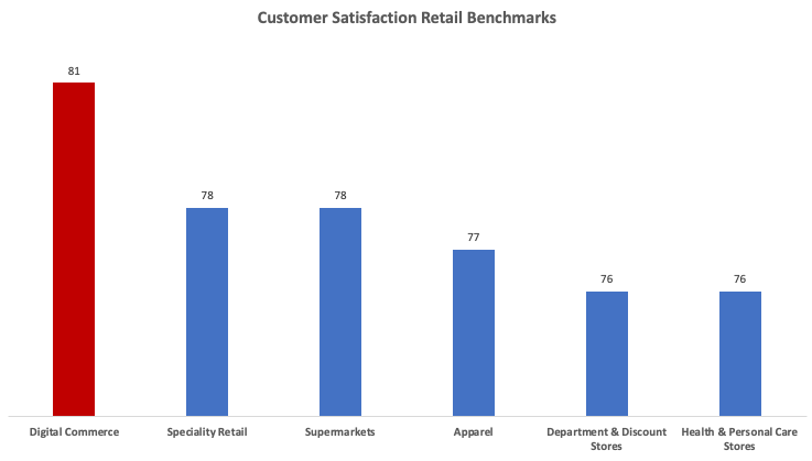 Amazon and digital commerce top traditional retailers in satisfaction scores   DeviceDaily.com
