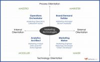 Here's what the role of a martech orchestrator looks like