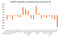 Media, Finance Site Traffic Rises In A Stay-At-Home Coronavirus World