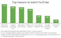 Viewers Watch YouTube For Specialized Interests