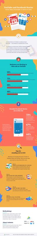 YouTube and Facebook Stories: The Platforms to Watch in 2020 [Infographic]
