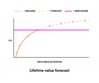 Impact of in-house Lifetime Value model based on learnings from Lyft