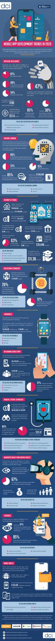 Mobile App Development Trends 2020 [Infographic]