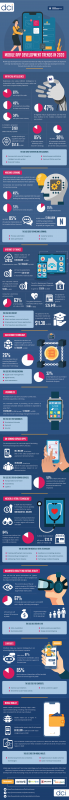 Mobile App Development Trends 2020 [Infographic]