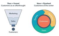 The Fly Wheel Isn't a Marketing Tool – It's a Business Model Tool