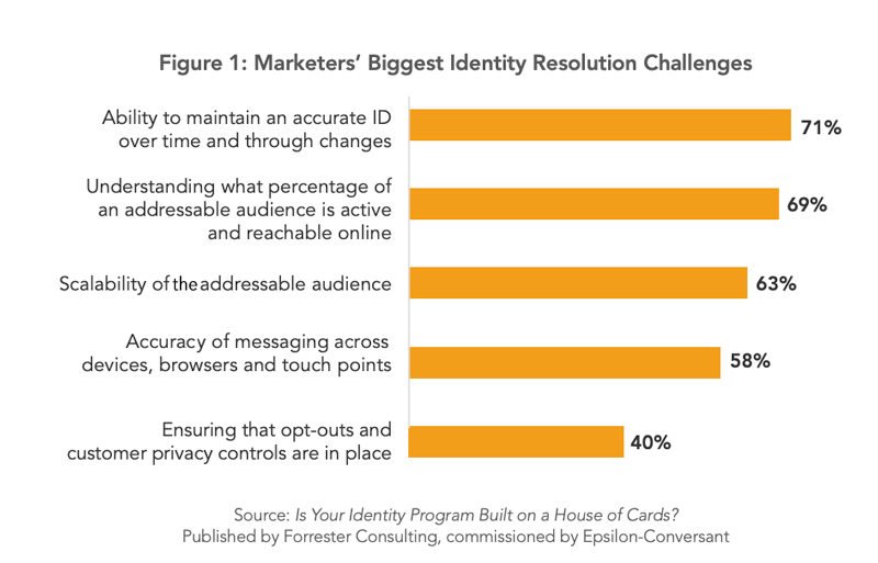Why Identity Resolution Platforms are so relevant   DeviceDaily.com