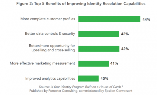 Why Identity Resolution Platforms are so relevant