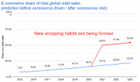 Bright Future: Unprecedented Shift in Shopping Behavior is Around the Corner