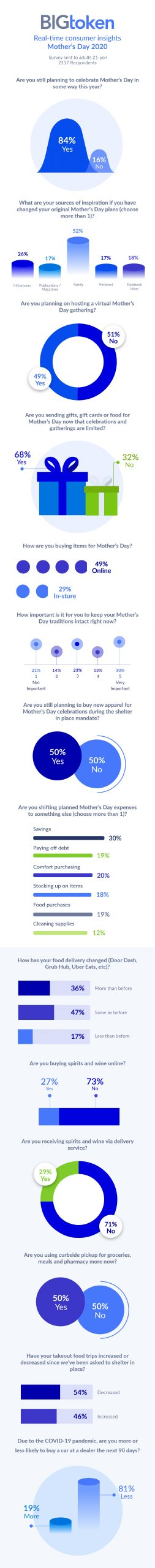 Consumers Focus on Homemade and Heartfelt This Mother's Day