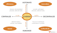 Decentralize now! Marketers are embracing change at a time when it is needed most
