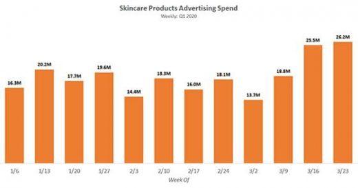 J&J, P&G, L'Oreal Top Spenders In Skincare Advertising In Q1 2020
