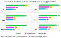 Should Pharma Brands Go Dark, Stop Advertising And Marketing During COVID-19 Pandemic?