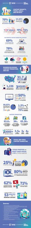 The State of Content Marketing in 2020 [Infographic]