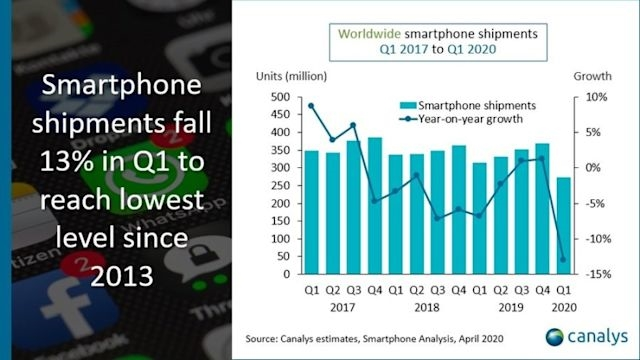 Worldwide smartphone sales showed 'biggest decline ever' in Q1 2020 | DeviceDaily.com